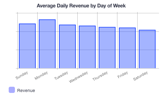 Shop_online_average_day_of_week