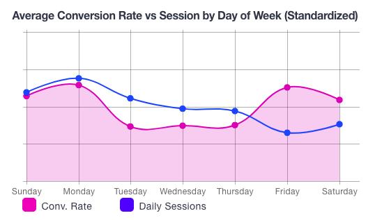 shop_online_average_conversion_rate