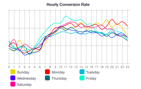 shop_online_hourly_conversion_rate